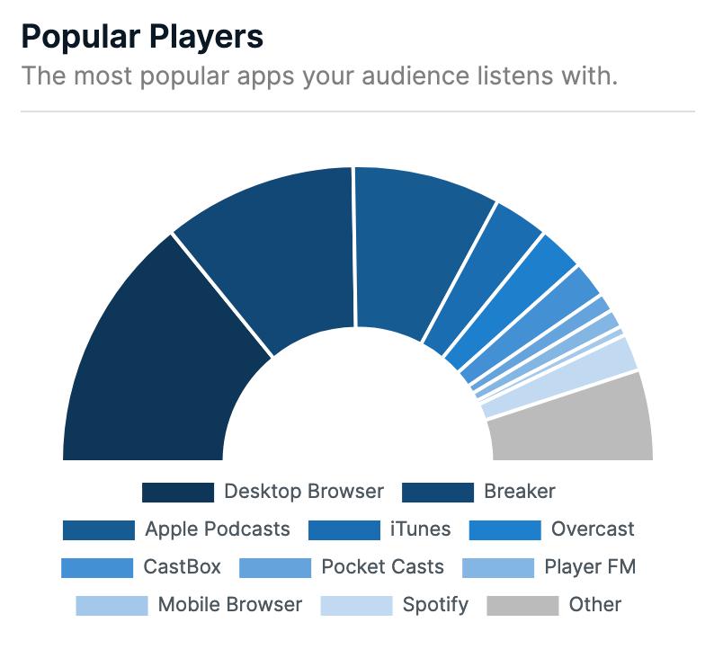 Most Popular Player
