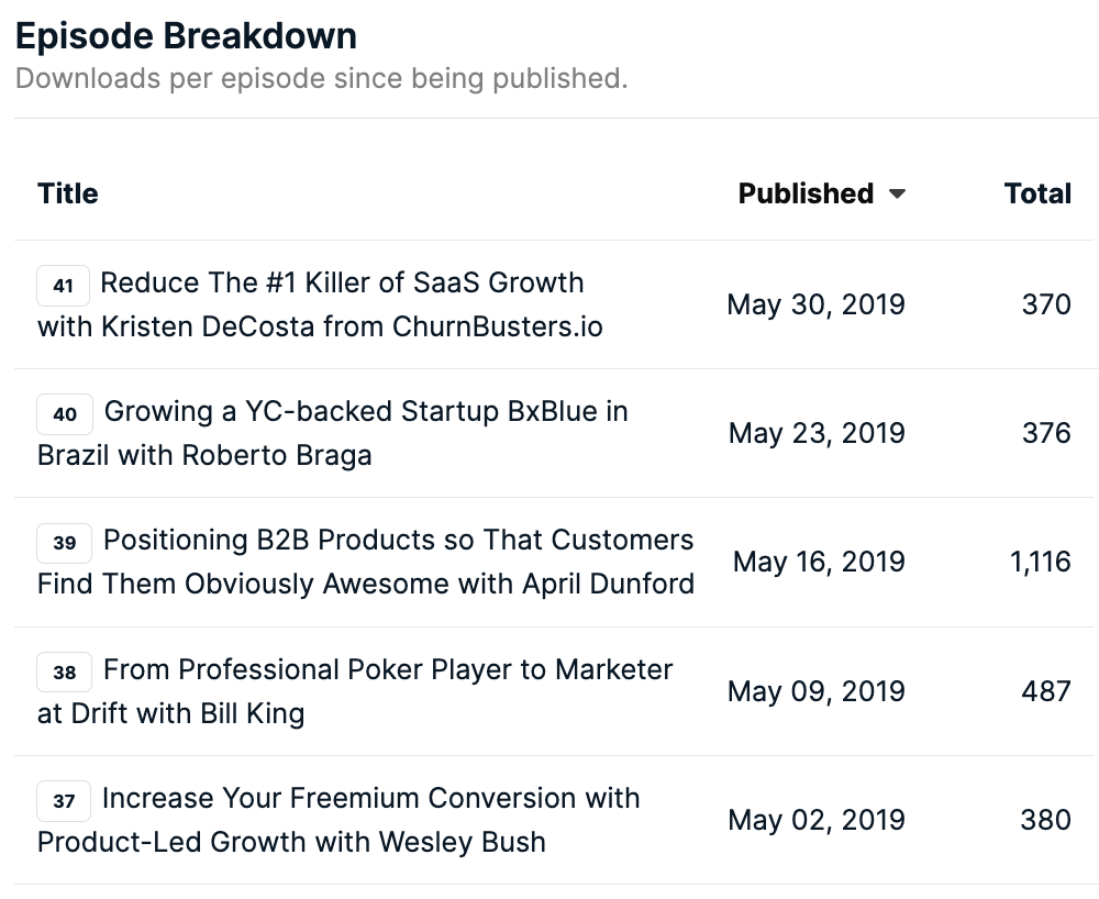 Top Download May 2019