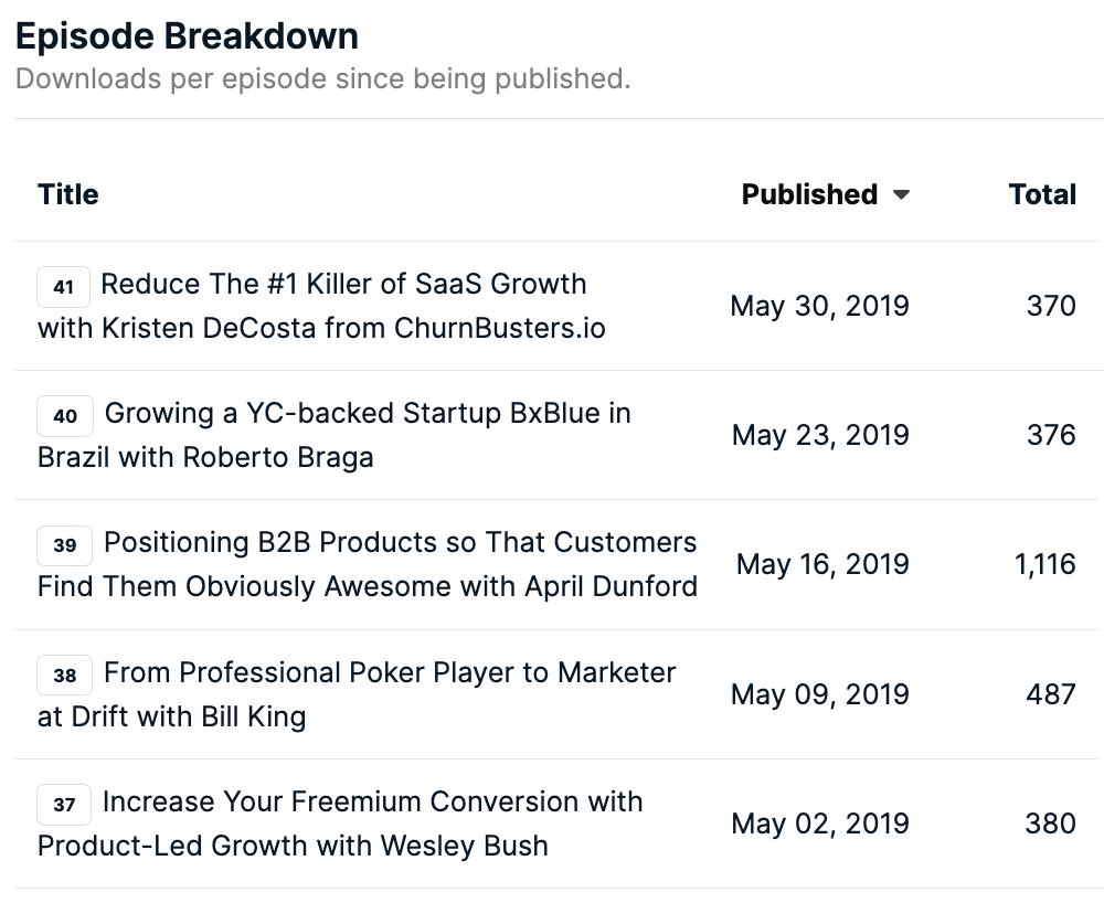 Top Download May 2019