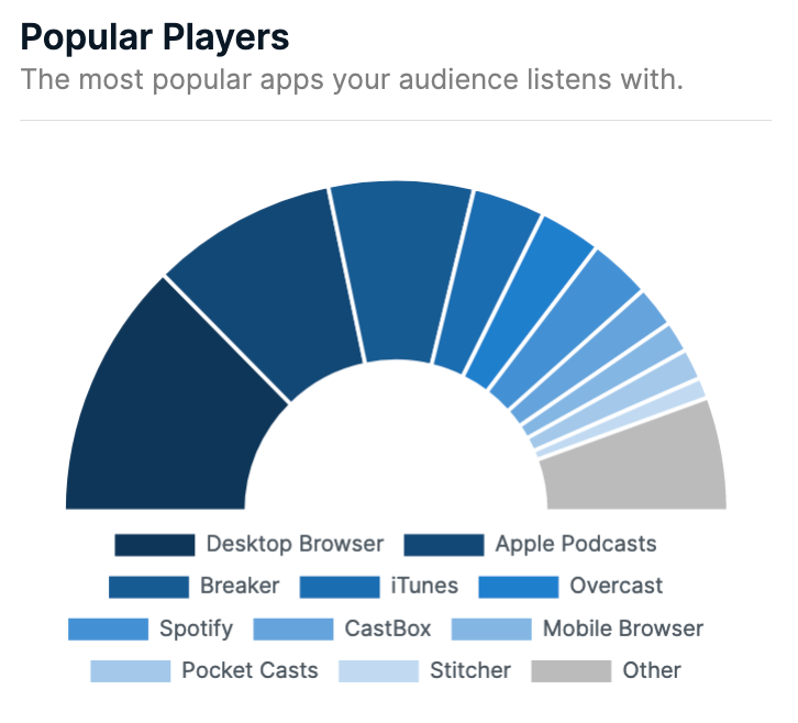 June 2019 - most popular player