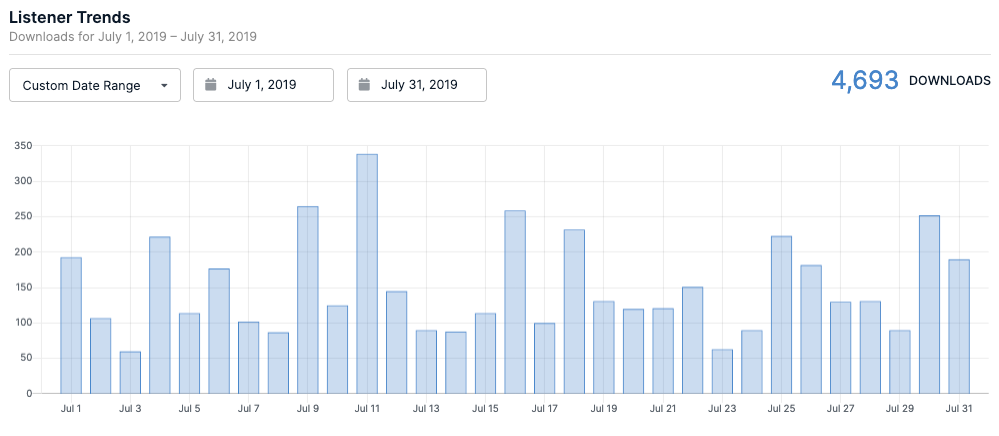 July 2019 Podcast Listener Trends