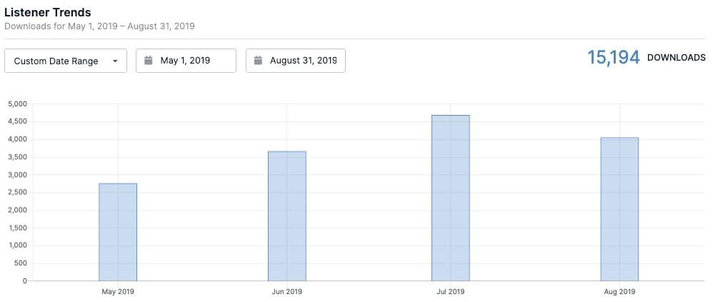 August Listener Trends